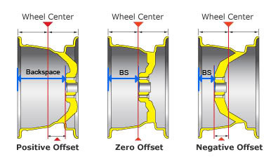 Wheel Offset Calculator >> Official Tundra Wheel And Tire Setups Pics And Info
