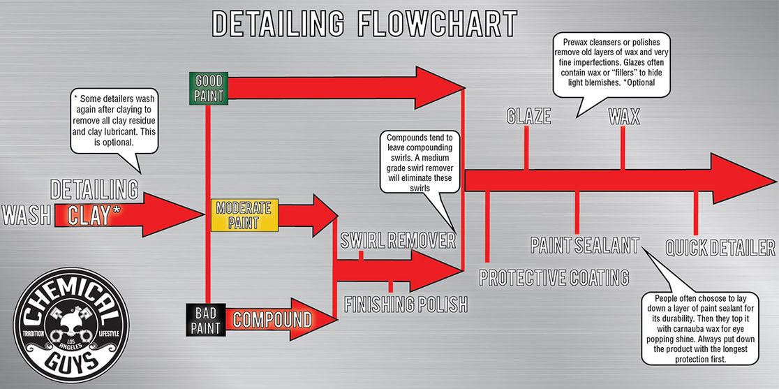 BLOG-ARTICLE-DETAILING-FLOW-CHART-FULL.jpg