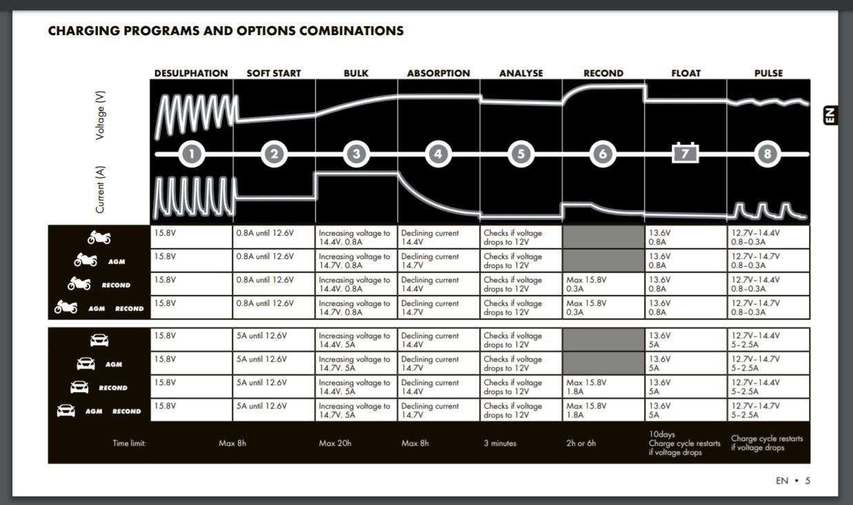 CTEK Charge Program.jpg
