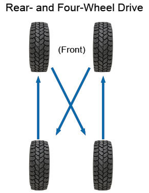 Stock Tires 4 or 5 Tire Rotation? | Toyota Tundra Forum on