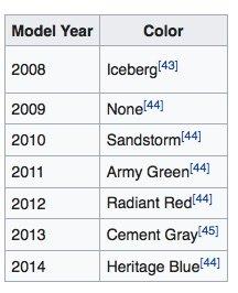 Toyota_FJ_Cruiser_-_Wikipedia.jpg