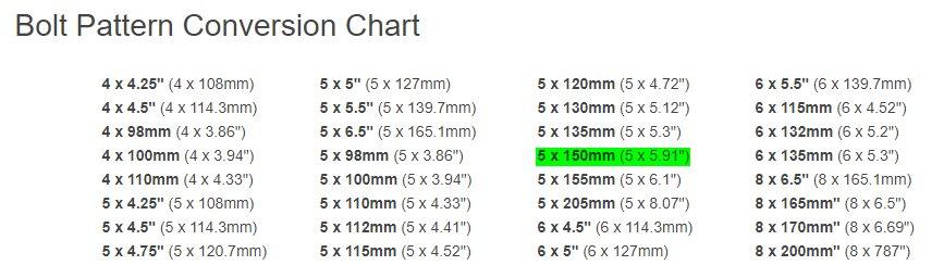 5 Lug Bolt Pattern Chart >> 5x150mm 5 5 Bolt Pattern Toyota Tundra Forum